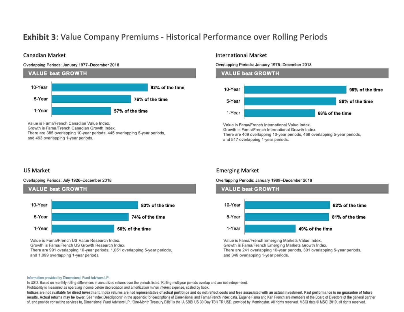 Value Company Premiums - Historical Performance over Rolling Periods